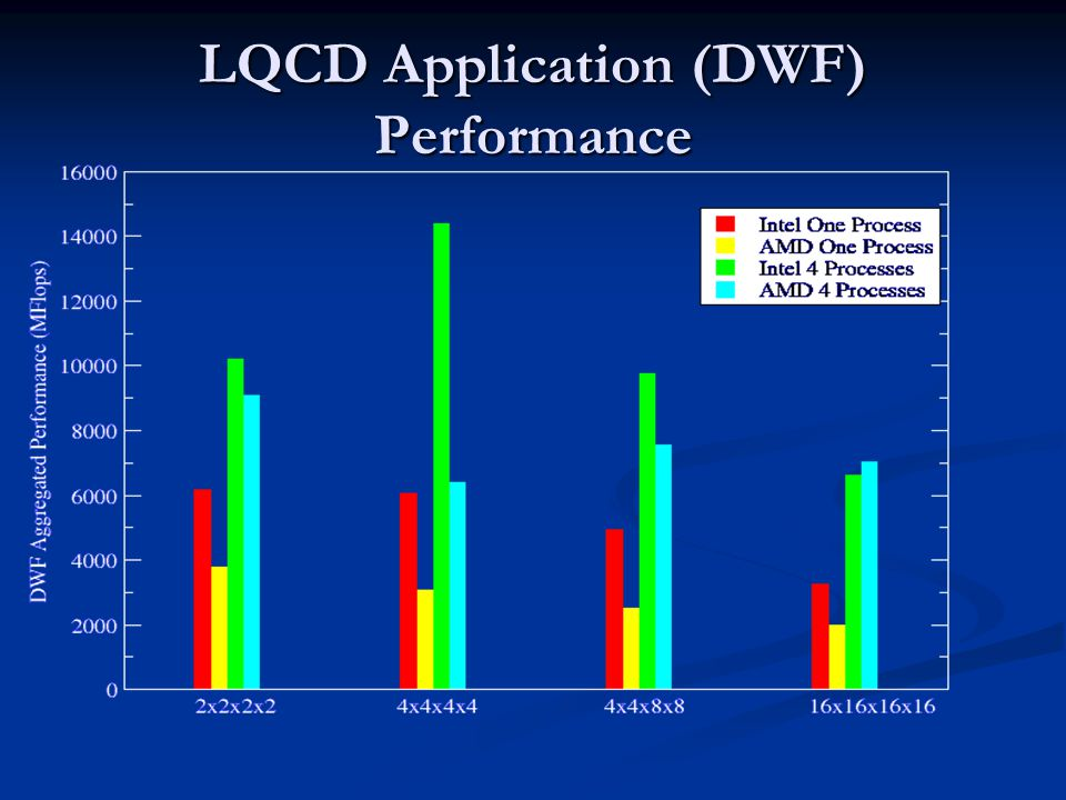 LQCD Application (DWF) Performance