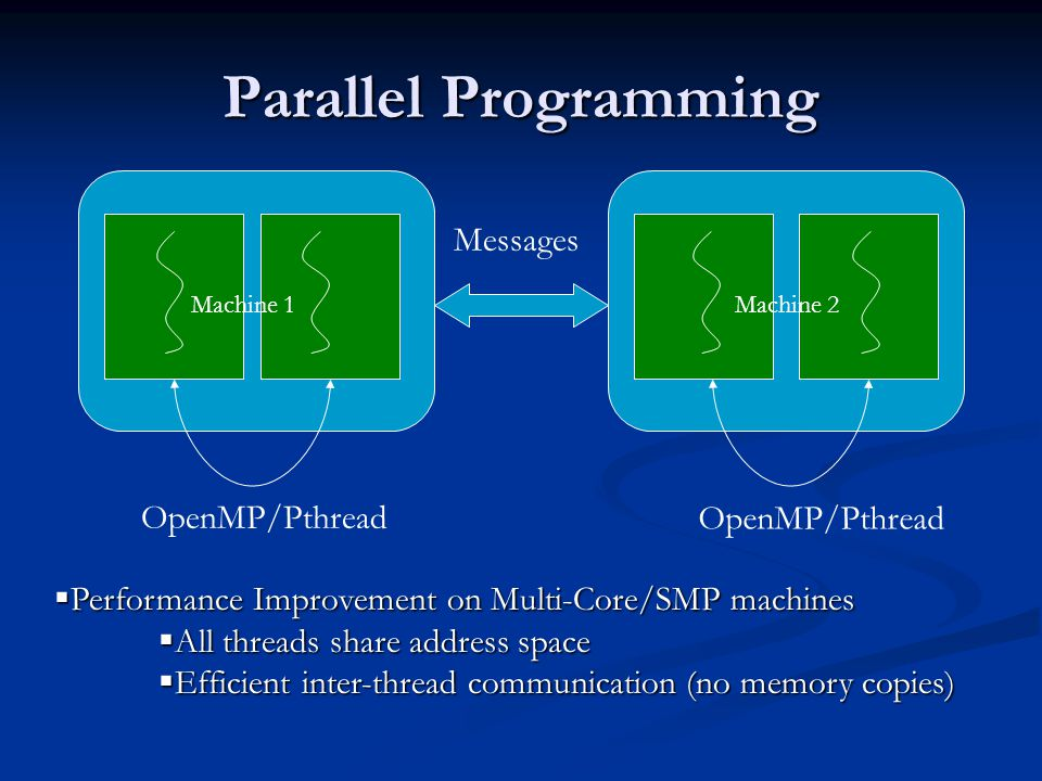 Parallel Programming Messages Machine 1 Machine 2 OpenMP/Pthread  Performance Improvement on Multi-Core/SMP machines  All threads share address space  Efficient inter-thread communication (no memory copies)