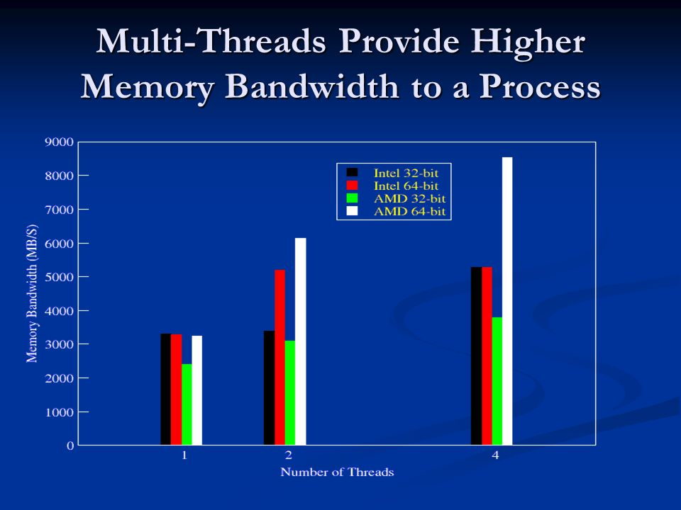 Multi-Threads Provide Higher Memory Bandwidth to a Process