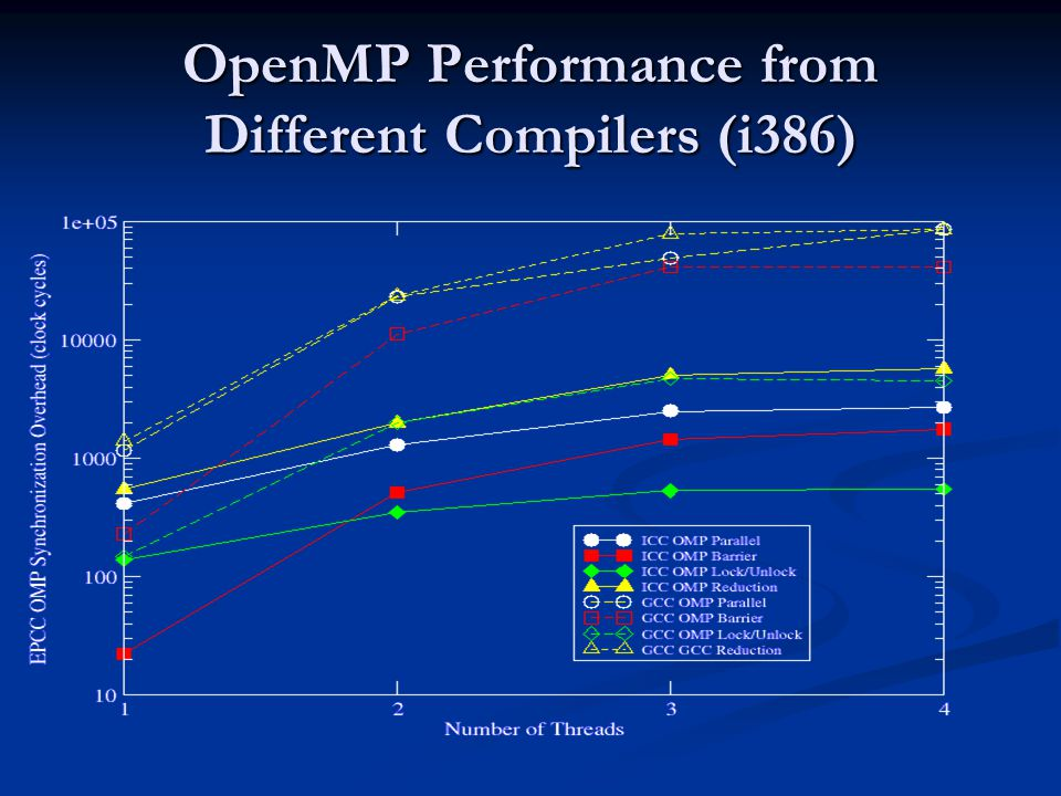 OpenMP Performance from Different Compilers (i386)