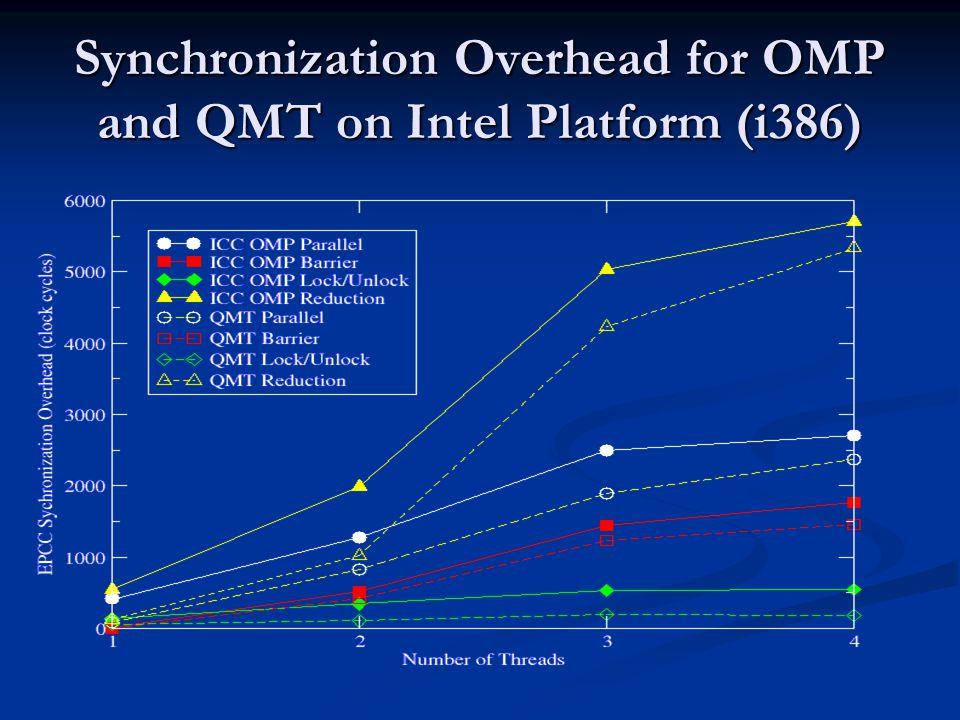 Synchronization Overhead for OMP and QMT on Intel Platform (i386)