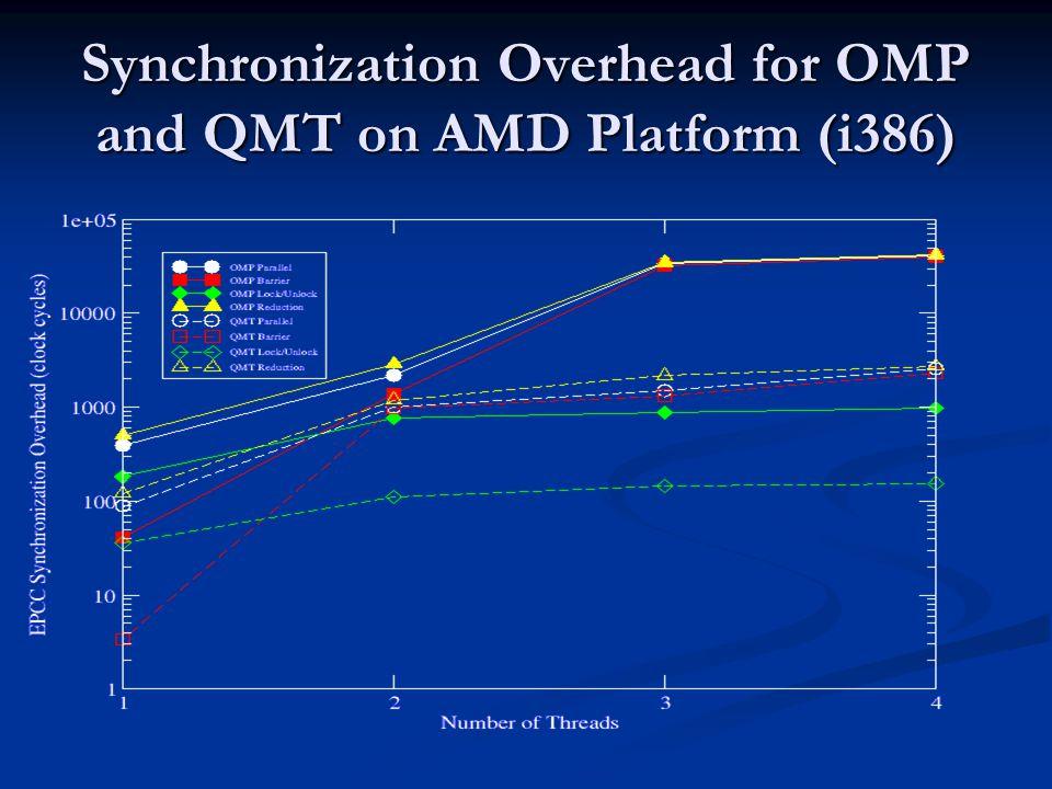 Synchronization Overhead for OMP and QMT on AMD Platform (i386)
