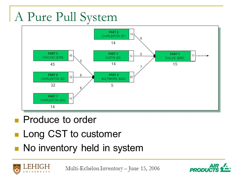 Multi-Echelon Inventory – June 15, 2006 A Pure Pull System Produce to order Long CST to customer No inventory held in system PART 1 DALLAS ($260) PART 2 CHARLESTON ($7) 14 PART 4 BALTIMORE ($220) 5 PART 3 AUSTIN ($2) PART 5 CHICAGO ($155) 45 PART 7 CHARLESTON ($30) 14 PART 6 CHARLESTON ($2)