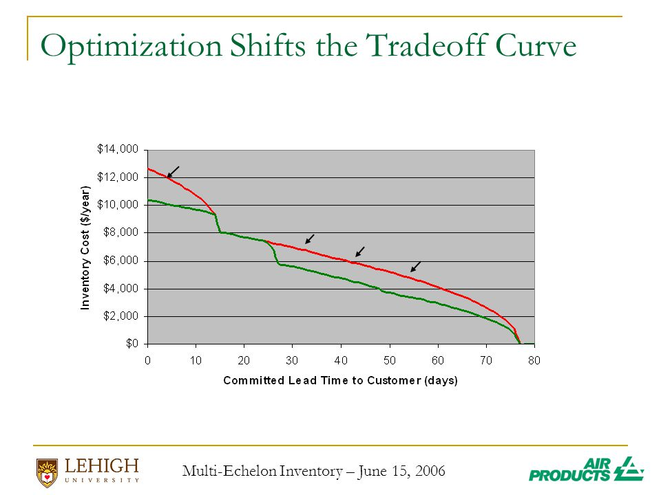 Multi-Echelon Inventory – June 15, 2006 Optimization Shifts the Tradeoff Curve