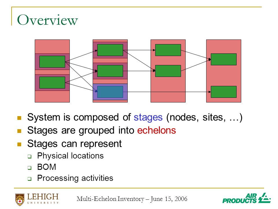 Multi-Echelon Inventory – June 15, 2006 Overview System is composed of stages (nodes, sites, …) Stages are grouped into echelons Stages can represent  Physical locations  BOM  Processing activities