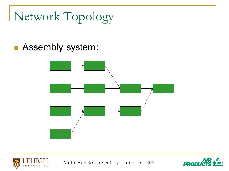 Multi-Echelon Inventory – June 15, 2006 Network Topology Assembly system: