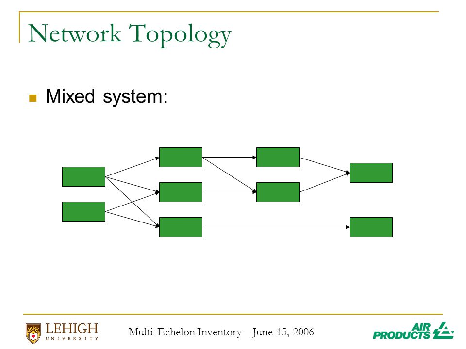 Multi-Echelon Inventory – June 15, 2006 Network Topology Mixed system: