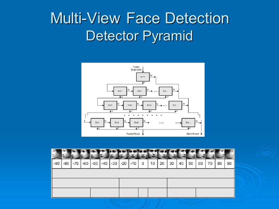 Multi-View Face Detection Detector Pyramid