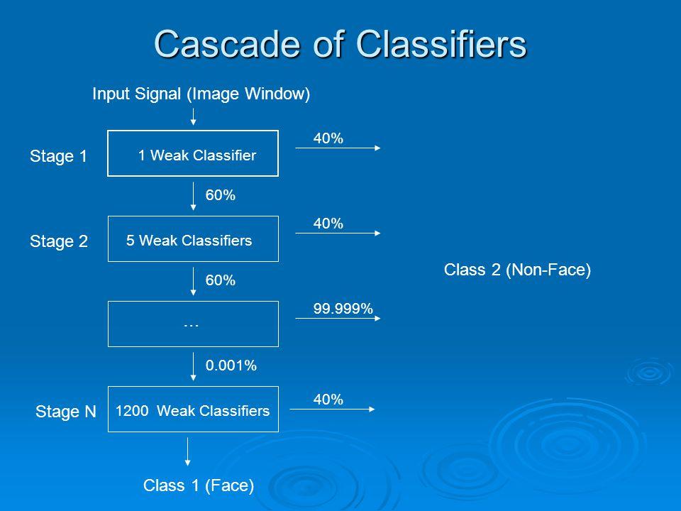 Cascade of Classifiers 1 Weak Classifier 5 Weak Classifiers 1200 Weak Classifiers … 40% 99.999% 40% 60% 0.001% Class 1 (Face) Class 2 (Non-Face) Stage