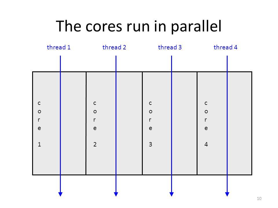 10 The cores run in parallel core1core1 core2core2 core3core3 core4core4 thread 1thread 2thread 3thread 4