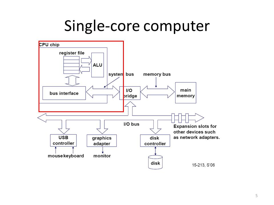 5 Single-core computer