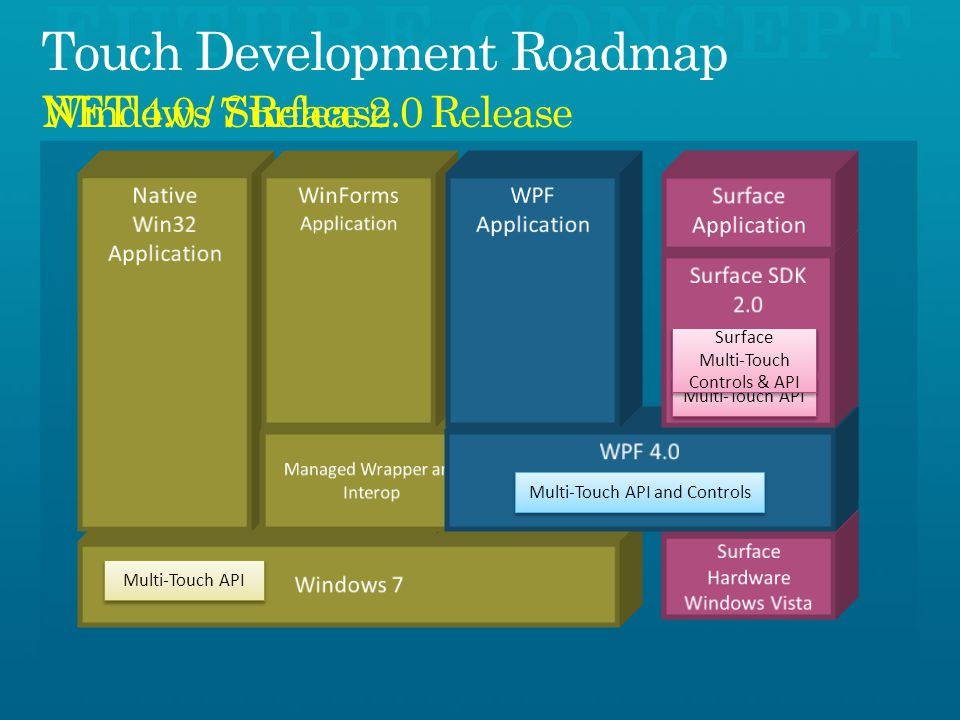 Windows 7 ReleaseNET 4.0 / Surface 2.0 Release Multi-Touch Controls Multi-Touch API Surface Multi-Touch Controls & API Surface Multi-Touch Controls & API Multi-Touch API Multi-Touch API and Controls