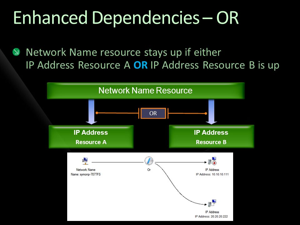 Disk Resource Workload Resource (example File Server) IP Address Resources A Network Name Resource Resource Dependencies IP Address Resources B Comes online on site A Comes online on site B OROR Custom App (replication)