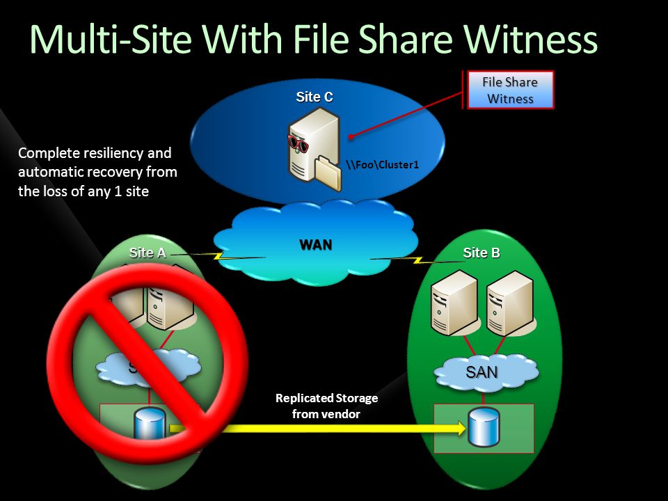 WAN Site A Multi-Site With File Share Witness Site B Site C SANSAN SANSAN Complete resiliency and automatic recovery from the loss of any 1 site File Share Witness Replicated Storage from vendor \\Foo\Cluster1