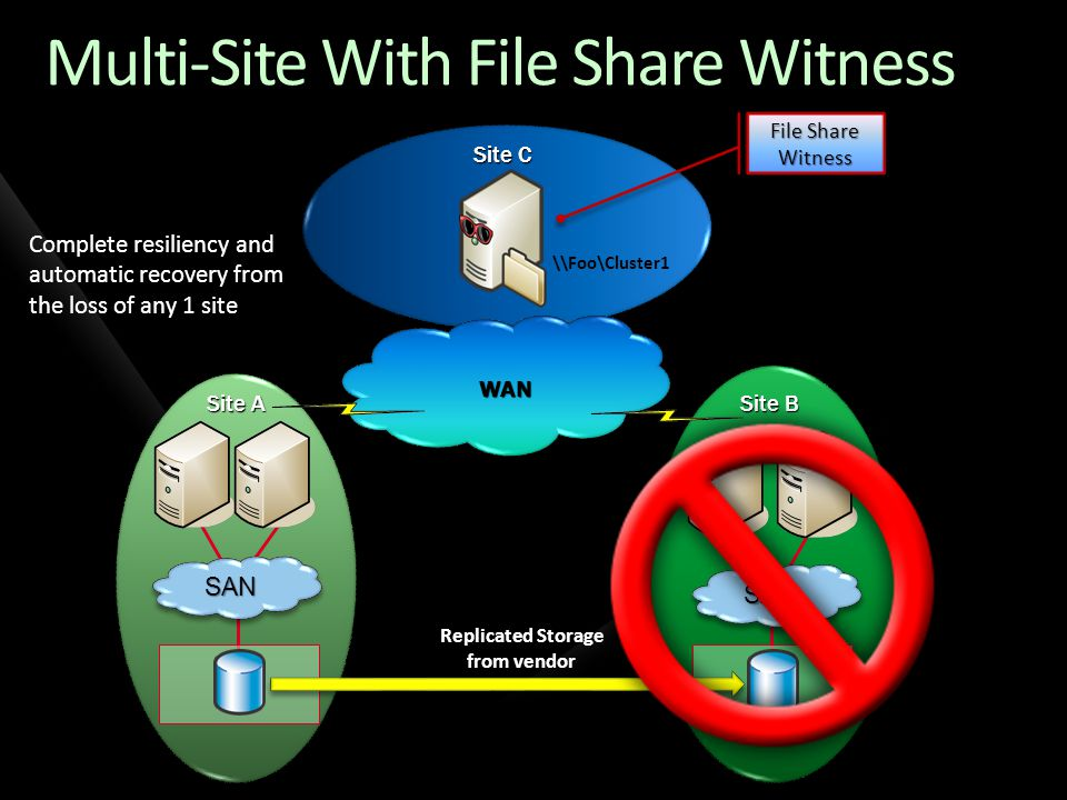 WAN Site A Multi-Site With File Share Witness Site B Site C SANSAN SANSAN Complete resiliency and automatic recovery from the loss of the File Share Witness File Share Witness Replicated Storage from vendor \\Foo\Cluster1
