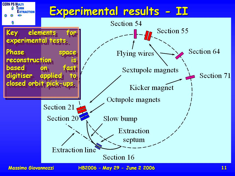 Massimo GiovannozziHB2006 - May 29 - June 2 200611 Experimental results - II Key elements for experimental tests.