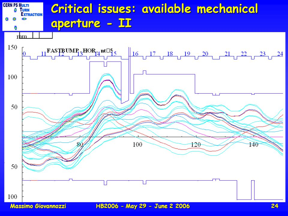 Massimo GiovannozziHB2006 - May 29 - June 2 200624 Critical issues: available mechanical aperture - II
