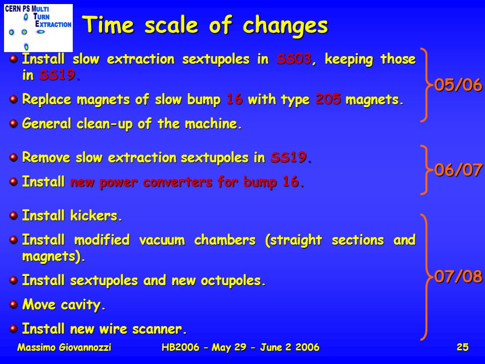 Massimo GiovannozziHB2006 - May 29 - June 2 200625 Time scale of changes Install slow extraction sextupoles in SS03, keeping those in SS19. Replace ma