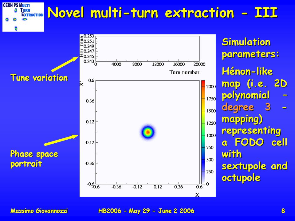 Massimo GiovannozziHB2006 - May 29 - June 2 20068 Novel multi-turn extraction - III Tune variation Phase space portrait Simulation parameters: Hénon-l