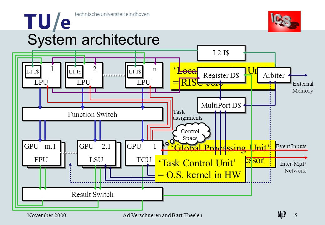 technische universiteit eindhoven November 2000Ad Verschueren and Bart Theelen5 'Global Processing Unit' = (shared) co-processor 'Local Processing Unit' = RISC core GPU m.y FPU GPU m.y FPU GPU 2.x LSU GPU 2.x LSU GPU m.1 FPU GPU m.1 FPU GPU 1 TCU GPU 1 TCU GPU 2.1 LSU GPU 2.1 LSU 1 LPU 1 LPU 2 LPU 2 LPU n LPU n LPU Function Switch Result Switch System architecture L1 I$ Control Space Event Inputs Inter-M  P Network L2 I$ Arbiter External Memory MultiPort D$ Register D$ 'Task Control Unit' = O.S.