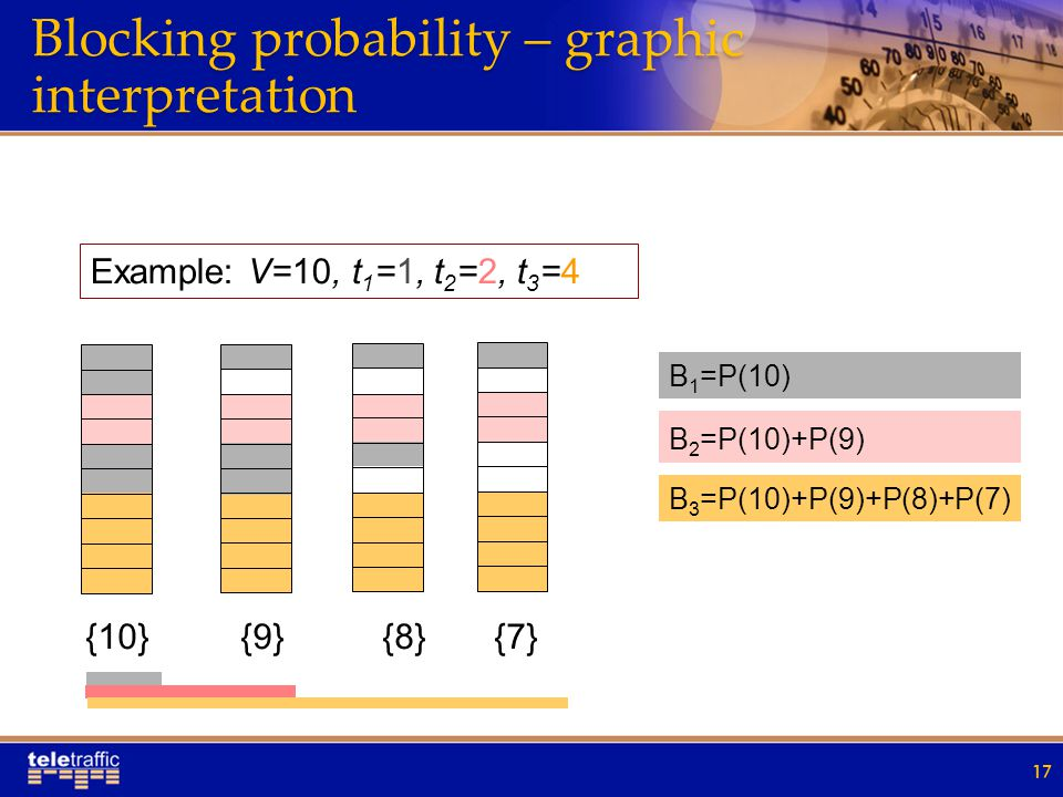 Blocking probability – graphic interpretation 17 Example: V=10, t 1 =1, t 2 =2, t 3 =4 B 1 =P(10) B 3 =P(10)+P(9)+P(8)+P(7) B 2 =P(10)+P(9) {10} {9} {8} {7}