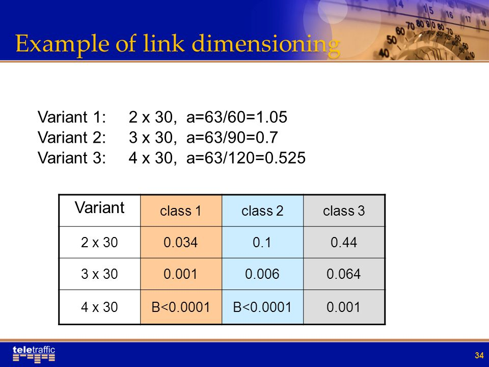 Example of link dimensioning 34 Variant class 1class 2class 3 2 x 300.0340.10.44 3 x 300.0010.0060.064 4 x 30B<0.0001 0.001 Variant 2: 3 x 30, a=63/90=0.7 Variant 3: 4 x 30, a=63/120=0.525 Variant 1: 2 x 30, a=63/60=1.05