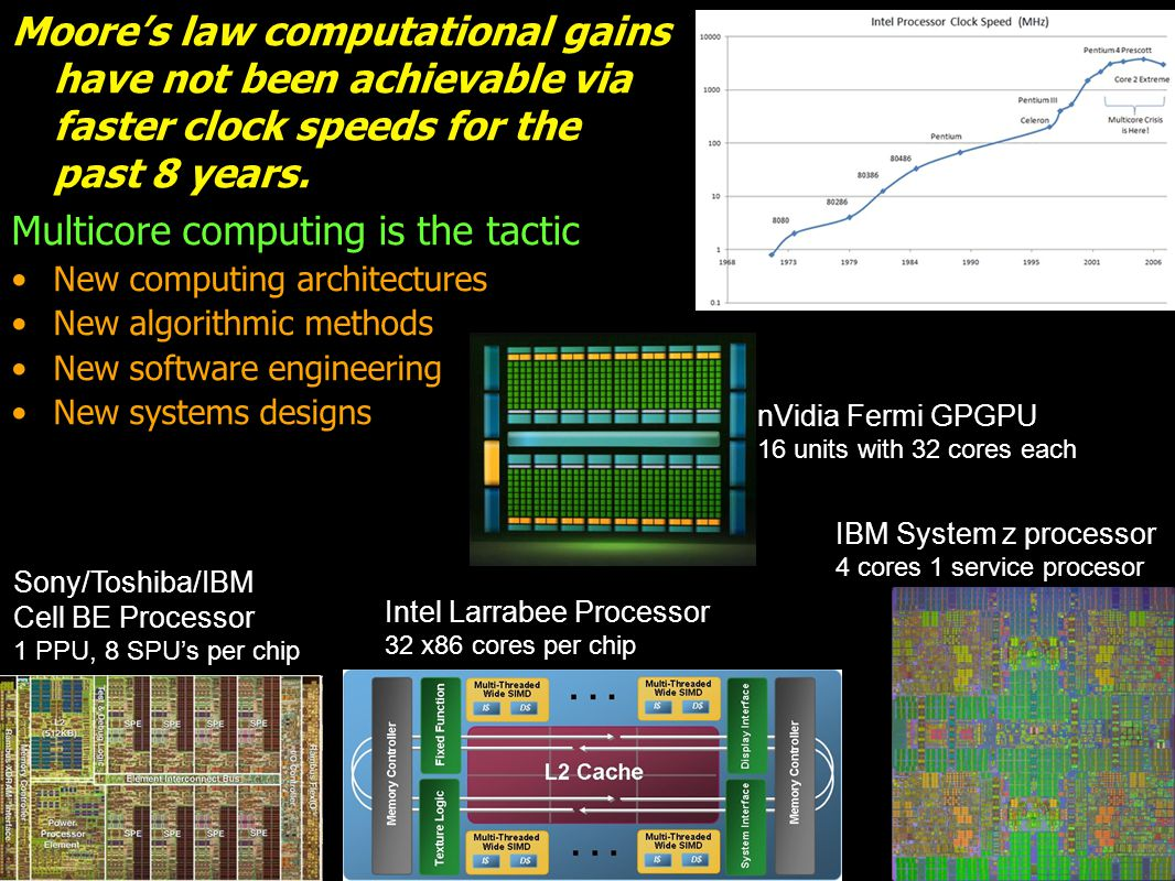 Moore's law computational gains have not been achievable via faster clock speeds for the past 8 years.