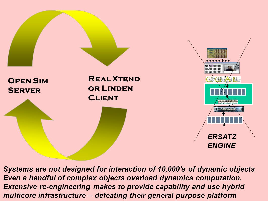 Systems are not designed for interaction of 10,000's of dynamic objects Even a handful of complex objects overload dynamics computation.