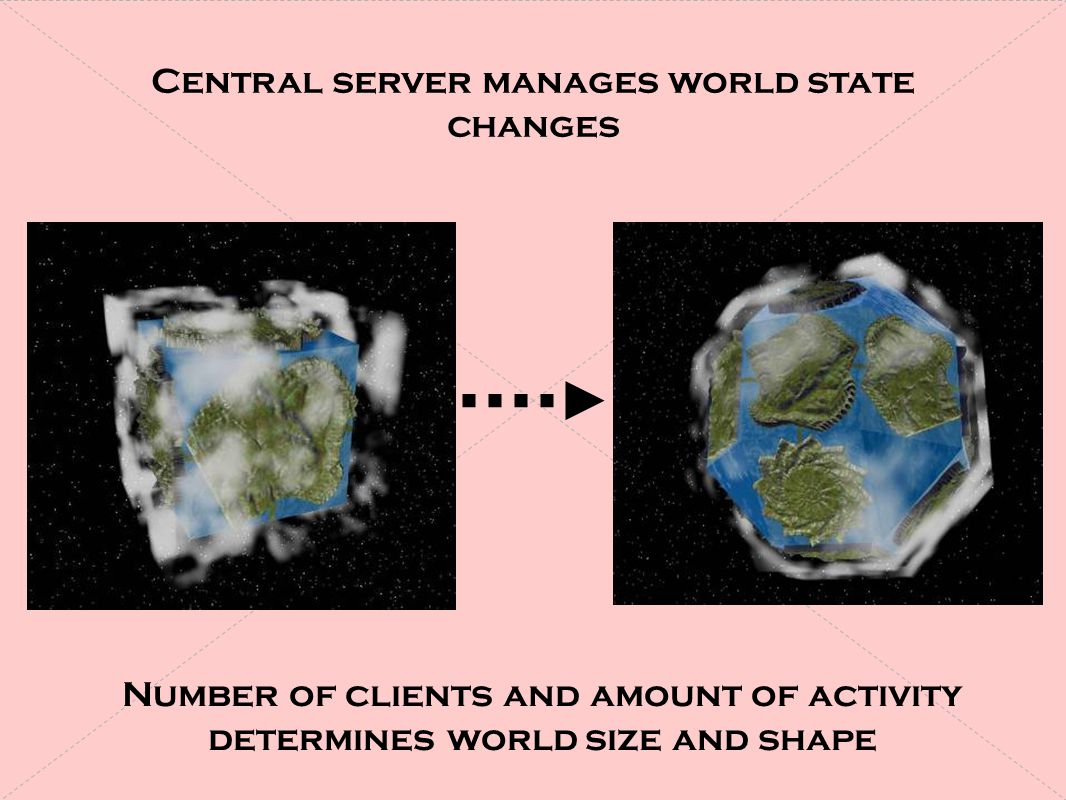 Central server manages world state changes Number of clients and amount of activity determines world size and shape