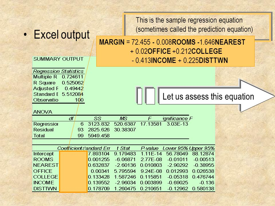 Excel output This is the sample regression equation (sometimes called the prediction equation) MARGIN = 72.455 - 0.008 ROOMS - 1.646 NEAREST + 0.02 OFFICE +0.212 COLLEGE - 0.413 INCOME + 0.225 DISTTWN Let us assess this equation