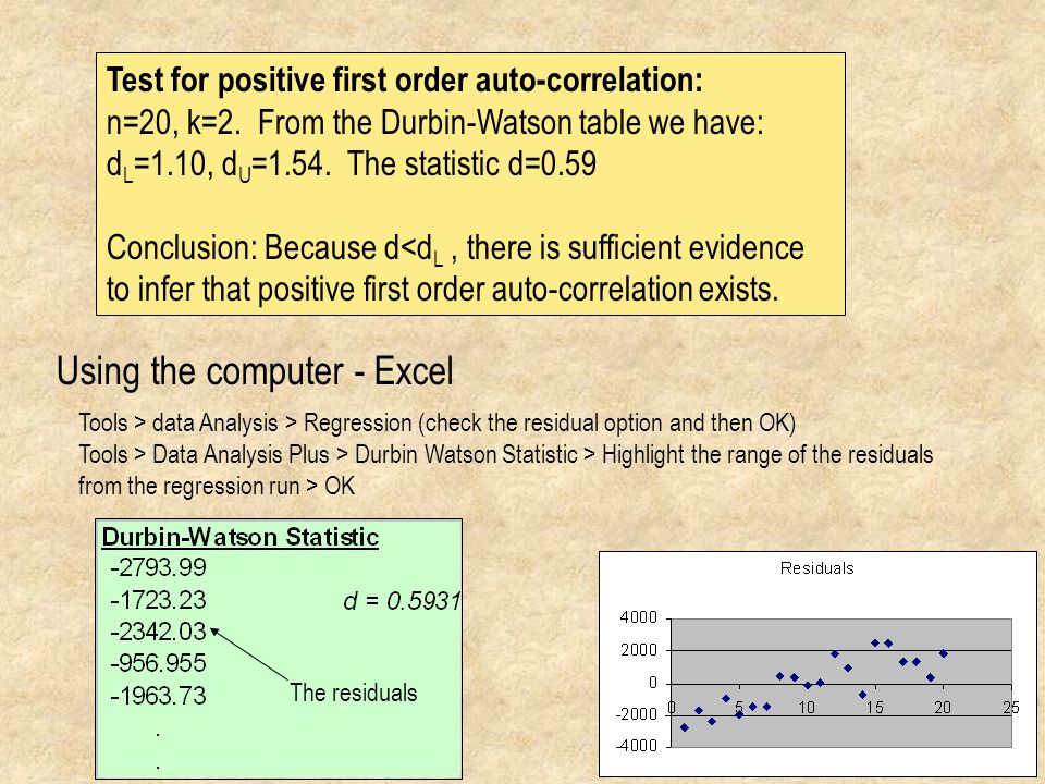 Test for positive first order auto-correlation: n=20, k=2.