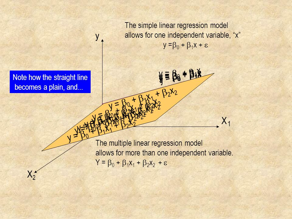 "y =  0 +  1 x X y X2X2 1 The simple linear regression model allows for one independent variable, ""x"" y =  0 +  1 x +  The multiple linear regress"