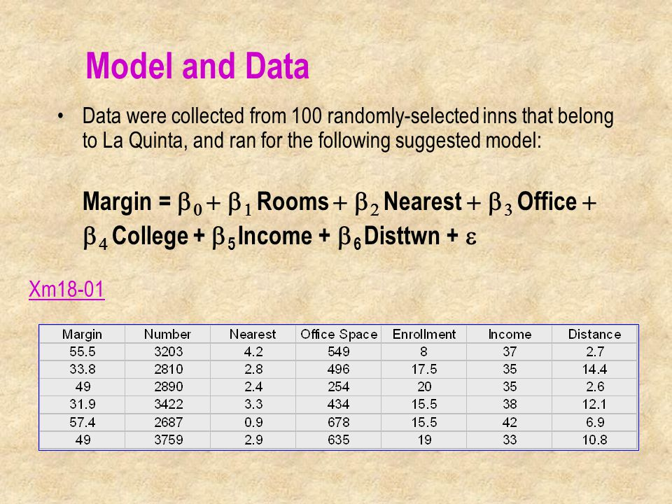 Data were collected from 100 randomly-selected inns that belong to La Quinta, and ran for the following suggested model: Margin =     Rooms   Nearest   Office    College +  5 Income +  6 Disttwn +  Model and Data Xm18-01