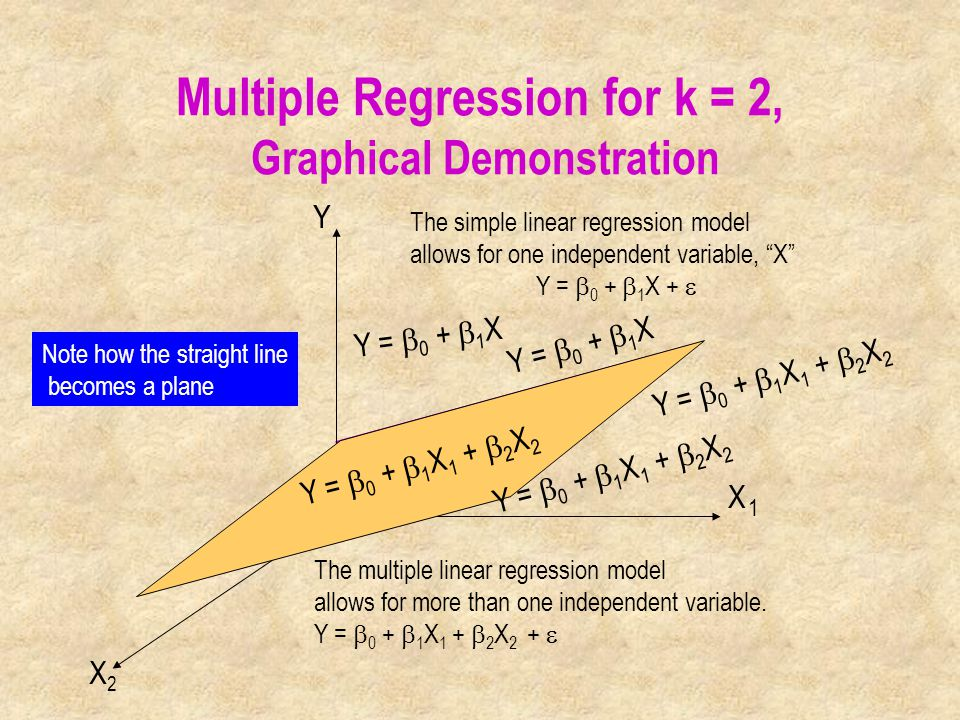 Multiple Regression for k = 2, Graphical Demonstration Y =  0 +  1 X X Y X2X2 1 The simple linear regression model allows for one independent variable, X Y =  0 +  1 X +  The multiple linear regression model allows for more than one independent variable.