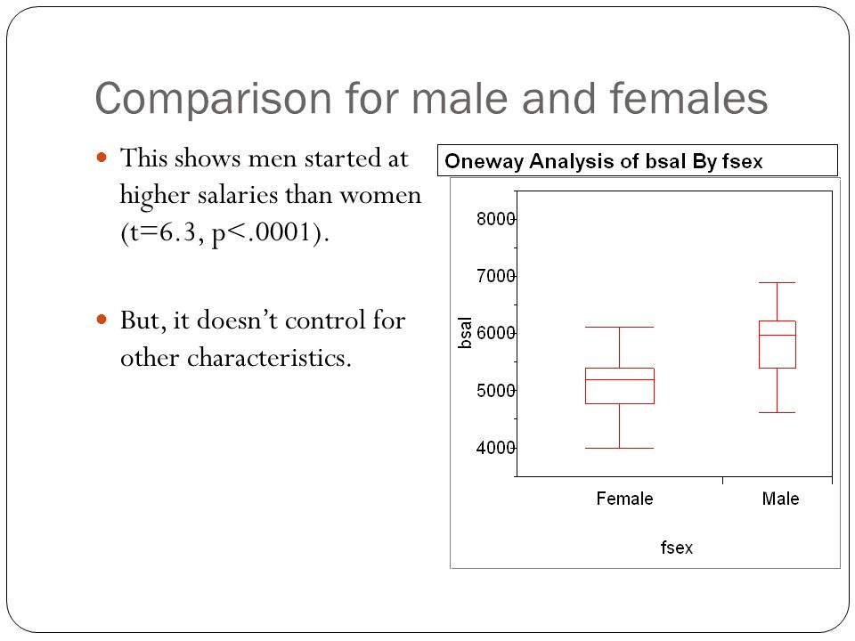 Comparison for male and females This shows men started at higher salaries than women (t=6.3, p<.0001).