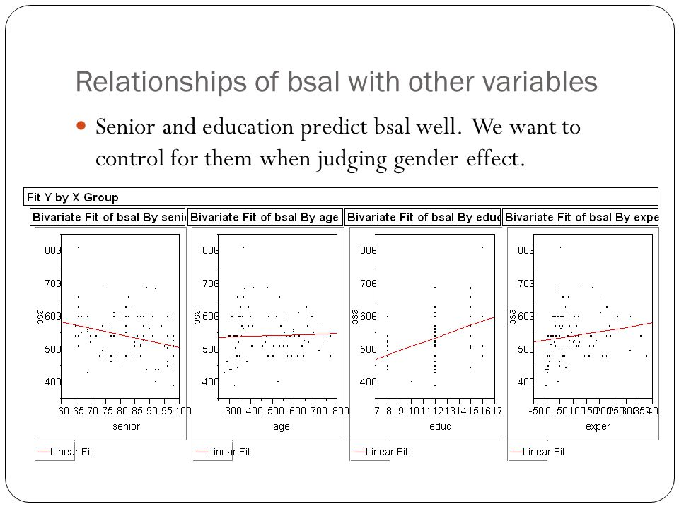 Relationships of bsal with other variables Senior and education predict bsal well. We want to control for them when judging gender effect.