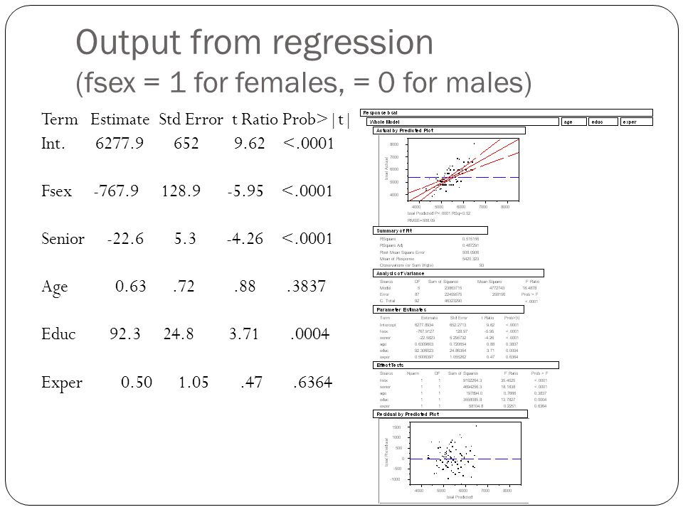 Output from regression (fsex = 1 for females, = 0 for males) Term Estimate Std Error t Ratio Prob>|t| Int. 6277.9 652 9.62 <.0001 Fsex -767.9 128.9 -5