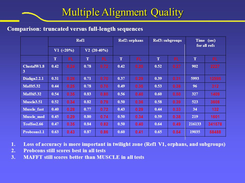 Multiple Alignment Quality Ref1Ref2: orphansRef3: subgroupsTime (sec) for all refs V1 (<20%)V2 (20-40%) T FL T T T T ClustalW1.8 3 0.42 0.24 0.78 0.72 0.42 0.20 0.52 0.27 902 2227 Dialign2.2.10.31 0.26 0.71 0.70 0.37 0.29 0.39 0.31 5993 12595 Mafft5.320.44 0.25 0.78 0.75 0.49 0.35 0.53 0.38 96 312 Maffti5.320.54 0.35 0.83 0.80 0.56 0.40 0.60 0.50 327 1409 Muscle3.510.52 0.34 0.82 0.79 0.50 0.36 0.58 0.39 523 3608 Muscle_fast0.40 0.28 0.77 0.72 0.43 0.29 0.44 0.33 34 132 Muscle_med0.45 0.29 0.80 0.74 0.50 0.34 0.59 0.38 219 1601 Tcoffee2.660.47 0.35 0.84 0.82 0.50 0.40 0.64 0.49 216133 341578 Probcons1.10.63 0.43 0.87 0.86 0.60 0.41 0.65 0.54 19035 58488 Comparison: truncated versus full-length sequences 1.Loss of accuracy is more important in twilight zone (Ref1 V1, orphans, and subgroups) 2.Probcons still scores best in all tests 3.MAFFT still scores better than MUSCLE in all tests