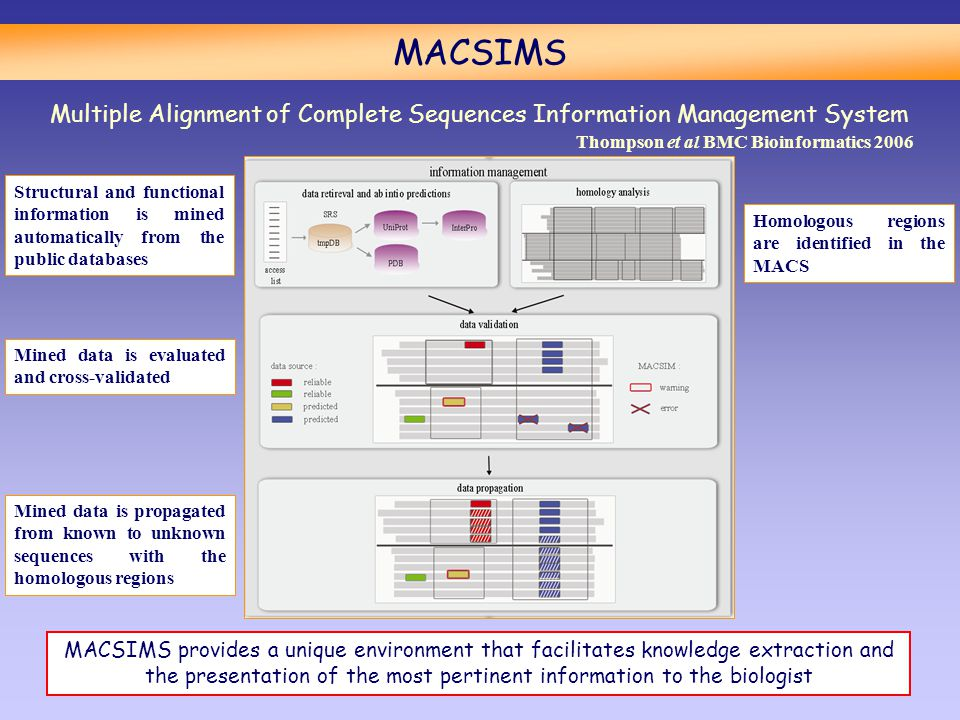 MACSIMS Multiple Alignment of Complete Sequences Information Management System Structural and functional information is mined automatically from the public databases Homologous regions are identified in the MACS Mined data is evaluated and cross-validated Mined data is propagated from known to unknown sequences with the homologous regions MACSIMS provides a unique environment that facilitates knowledge extraction and the presentation of the most pertinent information to the biologist Thompson et al BMC Bioinformatics 2006