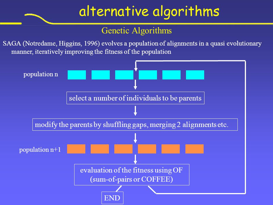 Genetic Algorithms SAGA (Notredame, Higgins, 1996) evolves a population of alignments in a quasi evolutionary manner, iteratively improving the fitness of the population select a number of individuals to be parents modify the parents by shuffling gaps, merging 2 alignments etc.