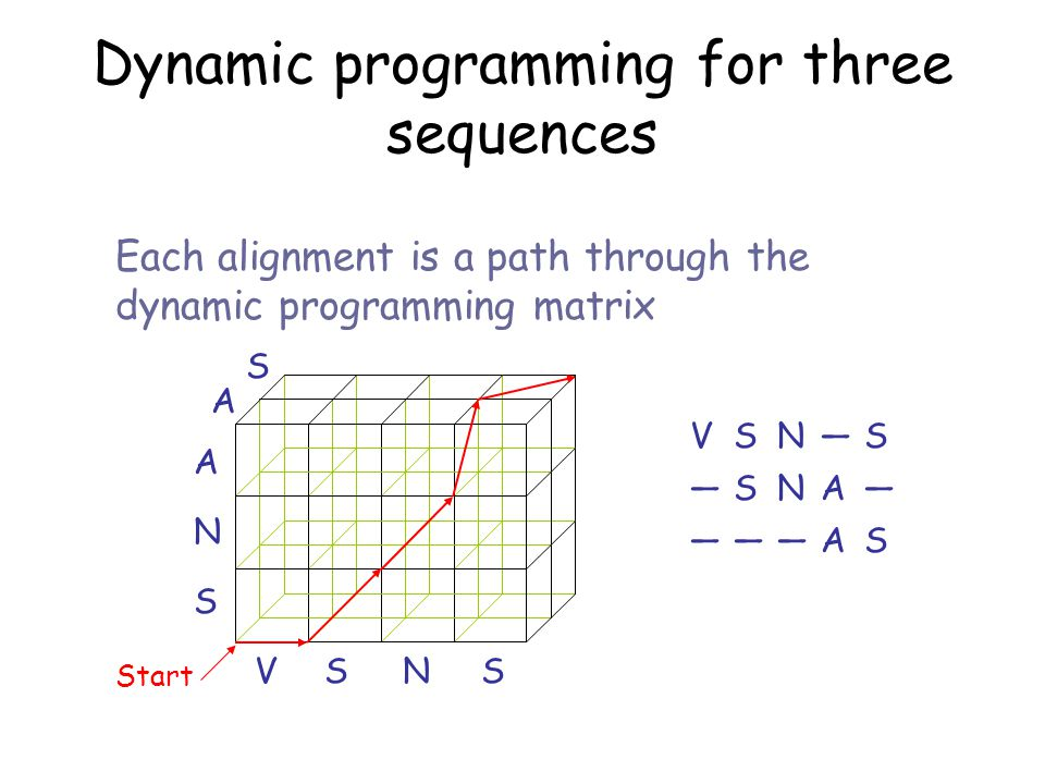Dynamic programming for three sequences VSN — S S — NA— AS——— VSNS S N A A S Start Each alignment is a path through the dynamic programming matrix
