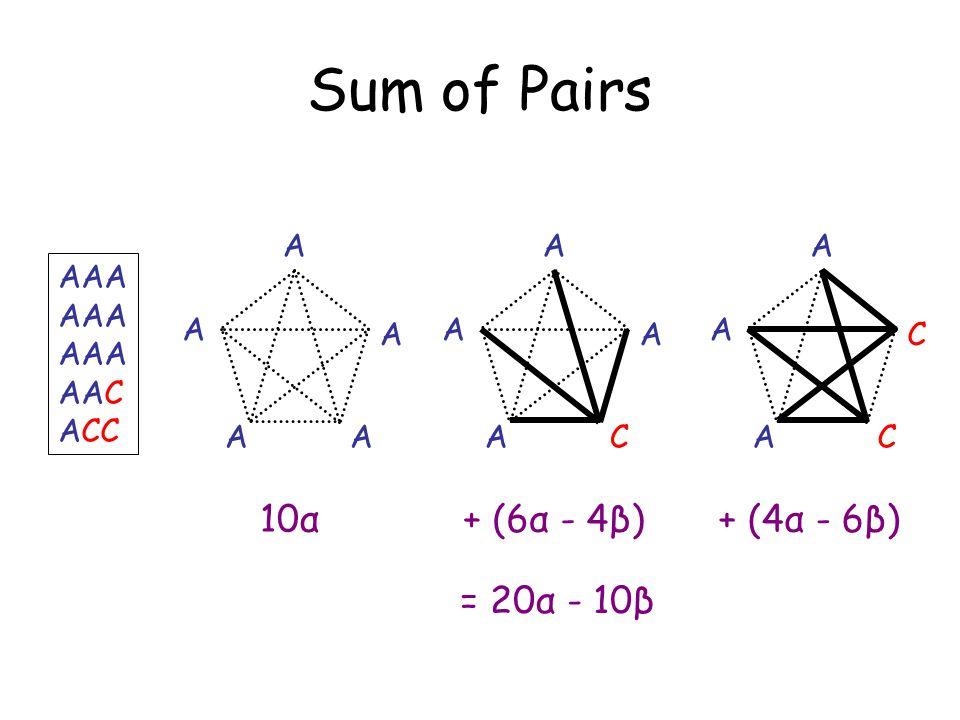 Sum of Pairs AAA AAC ACC A A A AA 10α A A A CA + (6α - 4β) A A C CA + (4α - 6β) = 20α - 10β