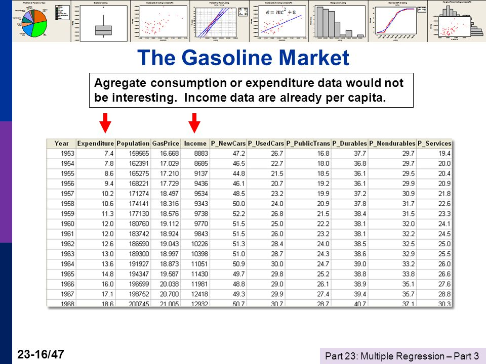 Part 23: Multiple Regression – Part /47 The Gasoline Market Agregate consumption or expenditure data would not be interesting.