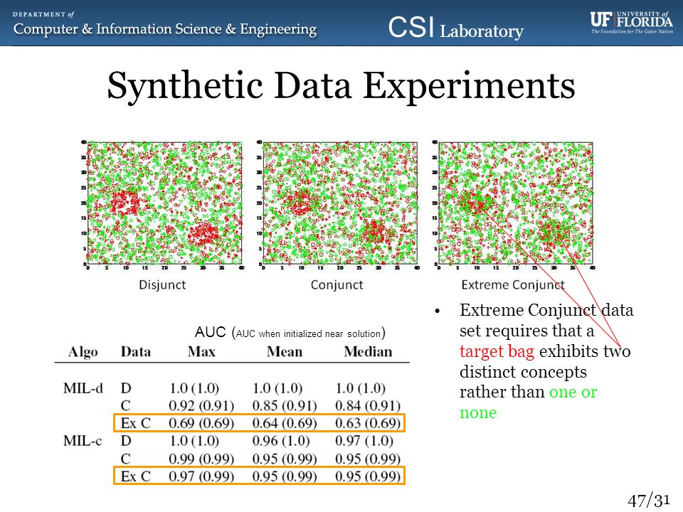 47/31 CSI Laboratory 2010 Synthetic Data Experiments Extreme Conjunct data set requires that a target bag exhibits two distinct concepts rather than o