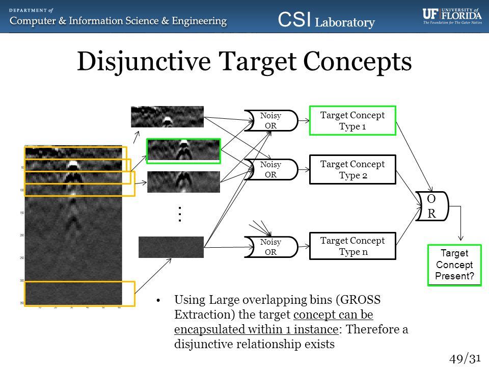 49/31 CSI Laboratory 2010 Disjunctive Target Concepts Target Concept Type 1 Noisy OR … Target Concept Type 2 Target Concept Type n Noisy OR OROR Targe