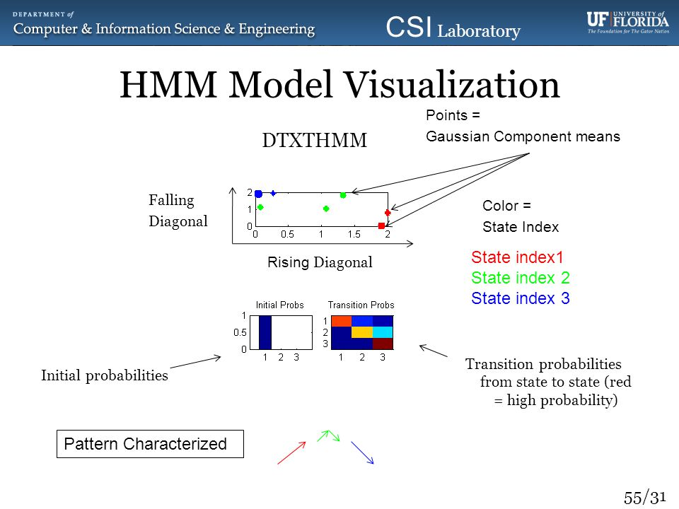 55/31 CSI Laboratory 2010 HMM Model Visualization DTXTHMM Falling Diagonal Falling Diagonal Rising Diagonal Points = Gaussian Component means Points =