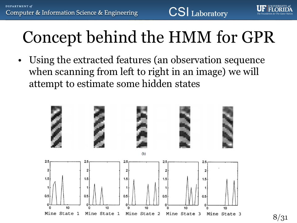 9/31 CSI Laboratory 2010 Concept behind the HMM for GPR