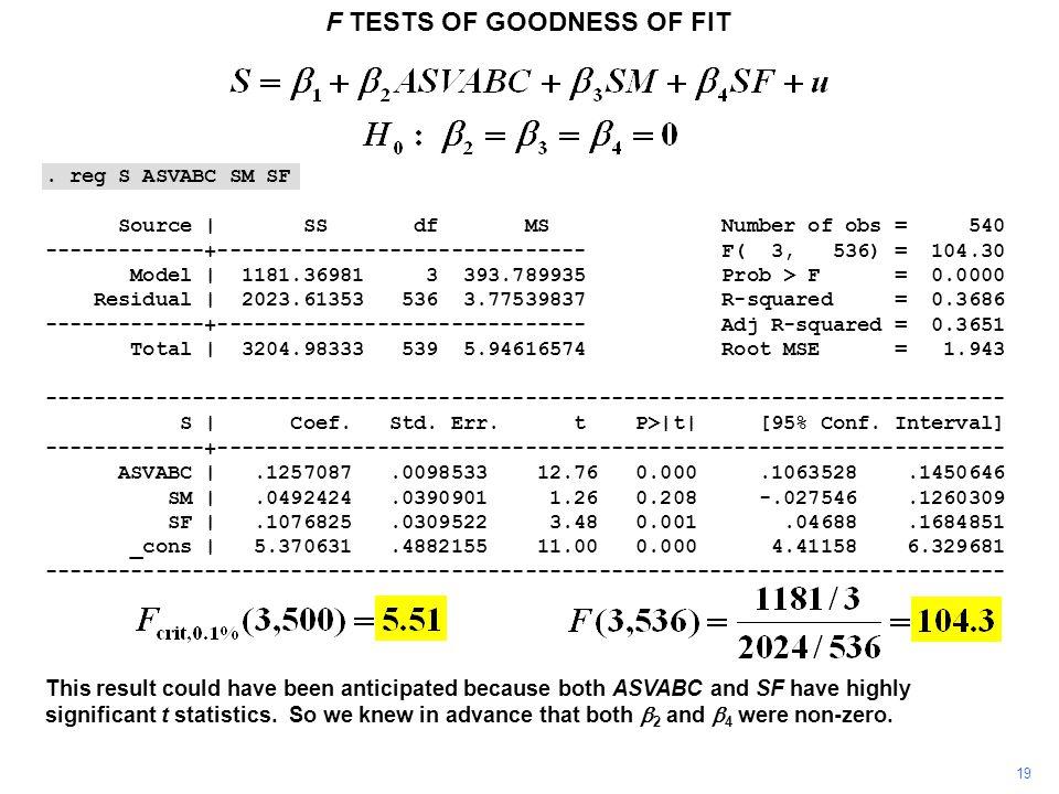 . reg S ASVABC SM SF Source | SS df MS Number of obs = 540 -------------+------------------------------ F( 3, 536) = 104.30 Model | 1181.36981 3 393.7