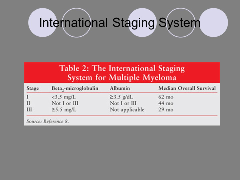 International Staging System