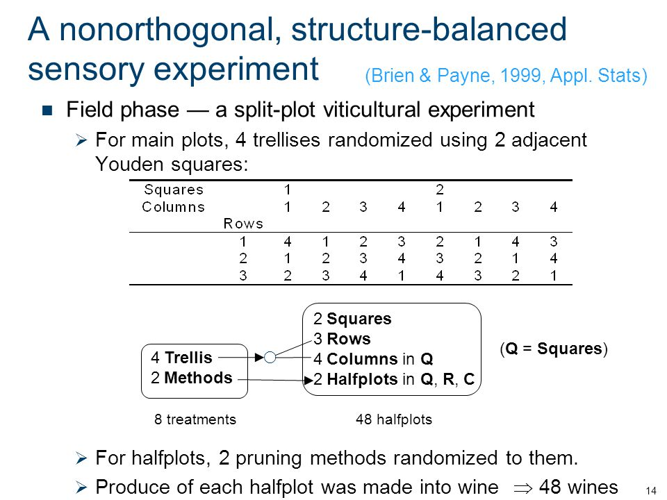 A nonorthogonal, structure-balanced sensory experiment Field phase — a split-plot viticultural experiment  For main plots, 4 trellises randomized using 2 adjacent Youden squares: 14 (Brien & Payne, 1999, Appl.